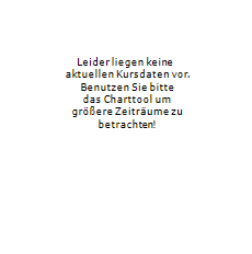 CUBIC Aktie Chart 1 Jahr