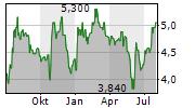 CULP INC Chart 1 Jahr