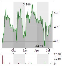 CULP Aktie Chart 1 Jahr