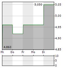 CULP Aktie 5-Tage-Chart