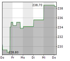 CUMMINS INC Chart 1 Jahr