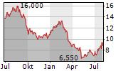 CUSHMAN & WAKEFIELD PLC Chart 1 Jahr