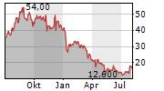 CUTERA INC Chart 1 Jahr