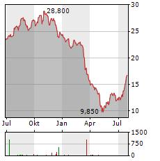 CVB FINANCIAL Aktie Chart 1 Jahr