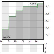 CVB FINANCIAL Aktie 5-Tage-Chart