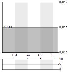 CVR MEDICAL Aktie Chart 1 Jahr