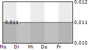 CVR MEDICAL CORP 5-Tage-Chart