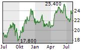 CVS GROUP PLC Chart 1 Jahr