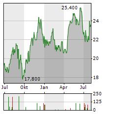 CVS Aktie Chart 1 Jahr