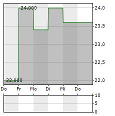 CVS Aktie 5-Tage-Chart