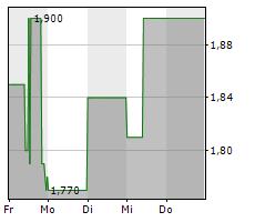 CYAN AG Chart 1 Jahr