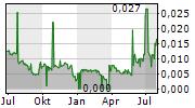 CYBER SECURITY 1 AB Chart 1 Jahr