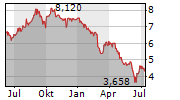 CYFROWY POLSAT SA Chart 1 Jahr