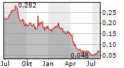CYNATA THERAPEUTICS LIMITED Chart 1 Jahr