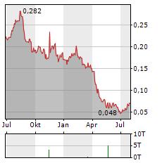 CYNATA THERAPEUTICS Aktie Chart 1 Jahr
