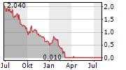 CYREN LTD Chart 1 Jahr
