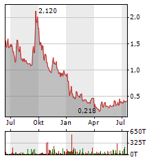 CYTODYN Aktie Chart 1 Jahr