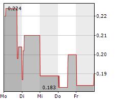 CYTODYN INC Chart 1 Jahr
