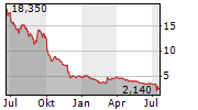 CYTOTOOLS AG Chart 1 Jahr