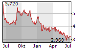 CYVIZ AS Chart 1 Jahr