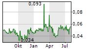 DACHAN FOOD ASIA LTD Chart 1 Jahr