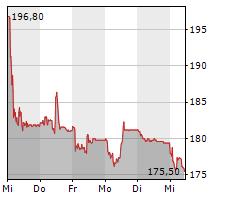DAETWYLER HOLDING AG Chart 1 Jahr