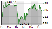 DAETWYLER HOLDING AG 5-Tage-Chart