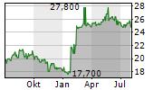 DAI NIPPON PRINTING CO LTD Chart 1 Jahr