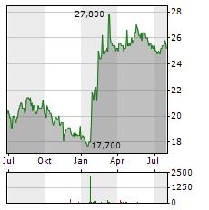 DAI NIPPON PRINTING Aktie Chart 1 Jahr