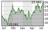 DAIICHI SANKYO CO LTD Chart 1 Jahr