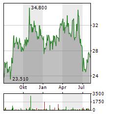 DAIICHI SANKYO Aktie Chart 1 Jahr