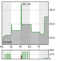 DAIICHI SANKYO Aktie 1-Woche-Intraday-Chart