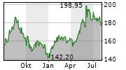 DAIKIN INDUSTRIES LTD Chart 1 Jahr