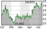 DAIWA HOUSE INDUSTRY CO LTD Chart 1 Jahr
