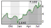 DAKTRONICS INC Chart 1 Jahr