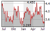 DALATA HOTEL GROUP PLC Chart 1 Jahr