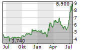 DALDRUP & SOEHNE AG Chart 1 Jahr