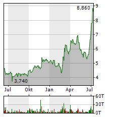 DALDRUP & SOEHNE Aktie Chart 1 Jahr