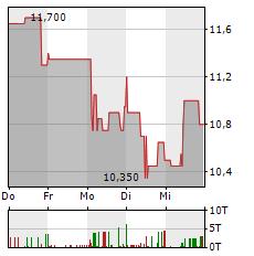 DALDRUP & SOEHNE Aktie 5-Tage-Chart