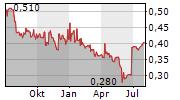 DALI FOODS GROUP CO LTD Chart 1 Jahr