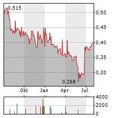 DALI FOODS Aktie Chart 1 Jahr