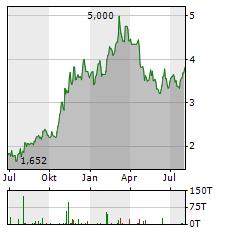 DAMICO INTERNATIONAL SHIPPING Aktie Chart 1 Jahr