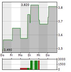 DAMICO INTERNATIONAL SHIPPING Aktie 5-Tage-Chart