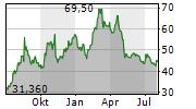 DAMPSKIBSSELSKABET NORDEN A/S Chart 1 Jahr