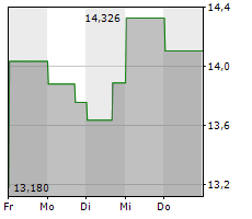 DANA INC Chart 1 Jahr