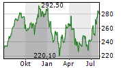 DANAHER CORPORATION Chart 1 Jahr
