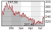 DANAHER CORPORATION Chart 1 Jahr