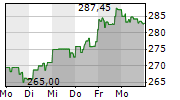 DANAHER CORPORATION 1-Woche-Intraday-Chart