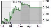 DANAKALI LIMITED Chart 1 Jahr