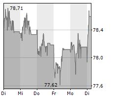 DANFOSS A/S Chart 1 Jahr